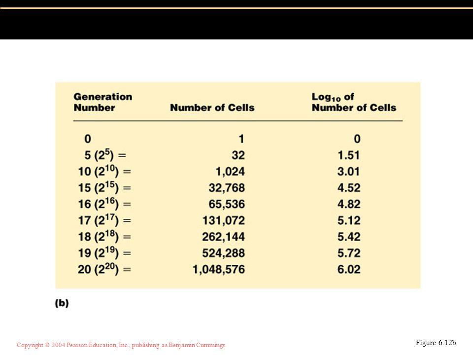 Copyright © 2004 Pearson Education, Inc., publishing as Benjamin Cummings Jika 100 sel ditumbuhkan selama 5 jam menghasilkan 1.720.320 sel maka: