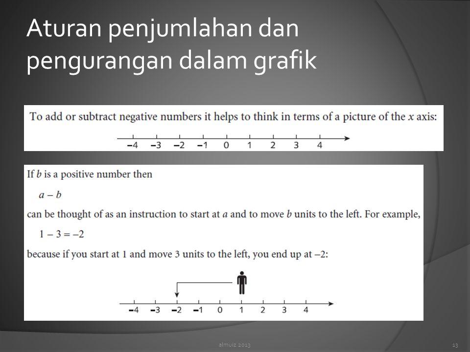 Aturan penjumlahan dan pengurangan dalam grafik almuiz 201313
