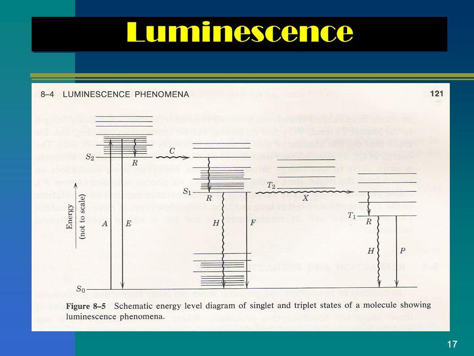 17 Luminescence