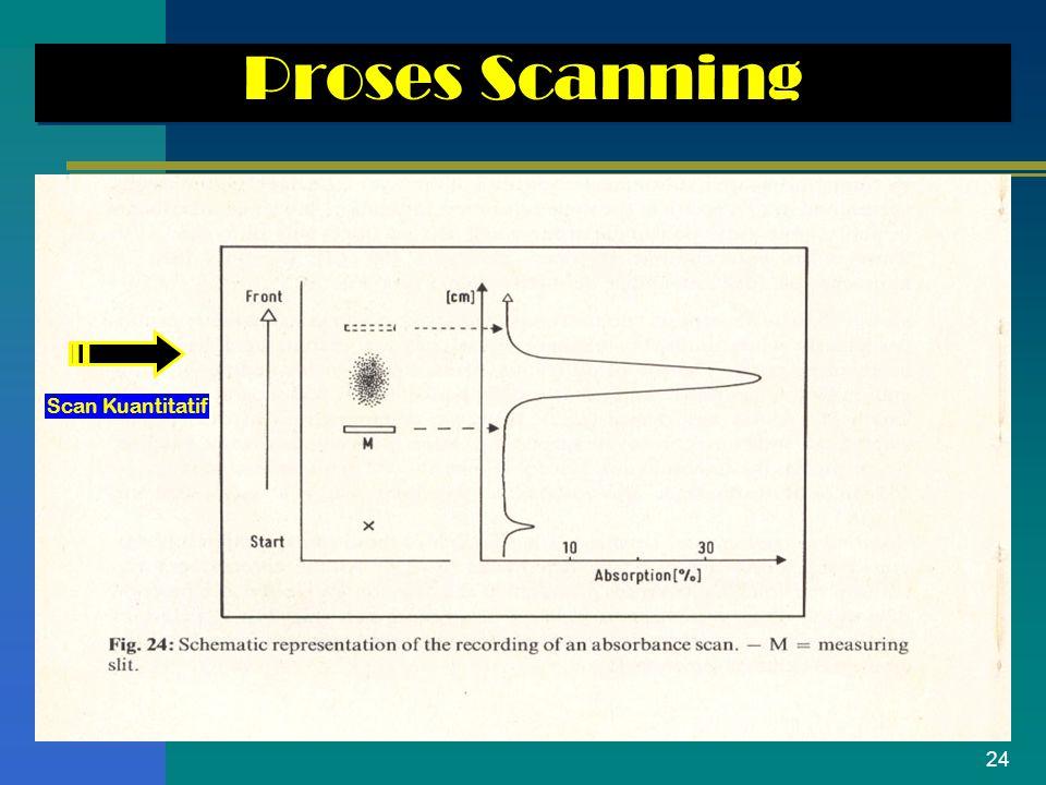 24 Proses Scanning Scan Kuantitatif