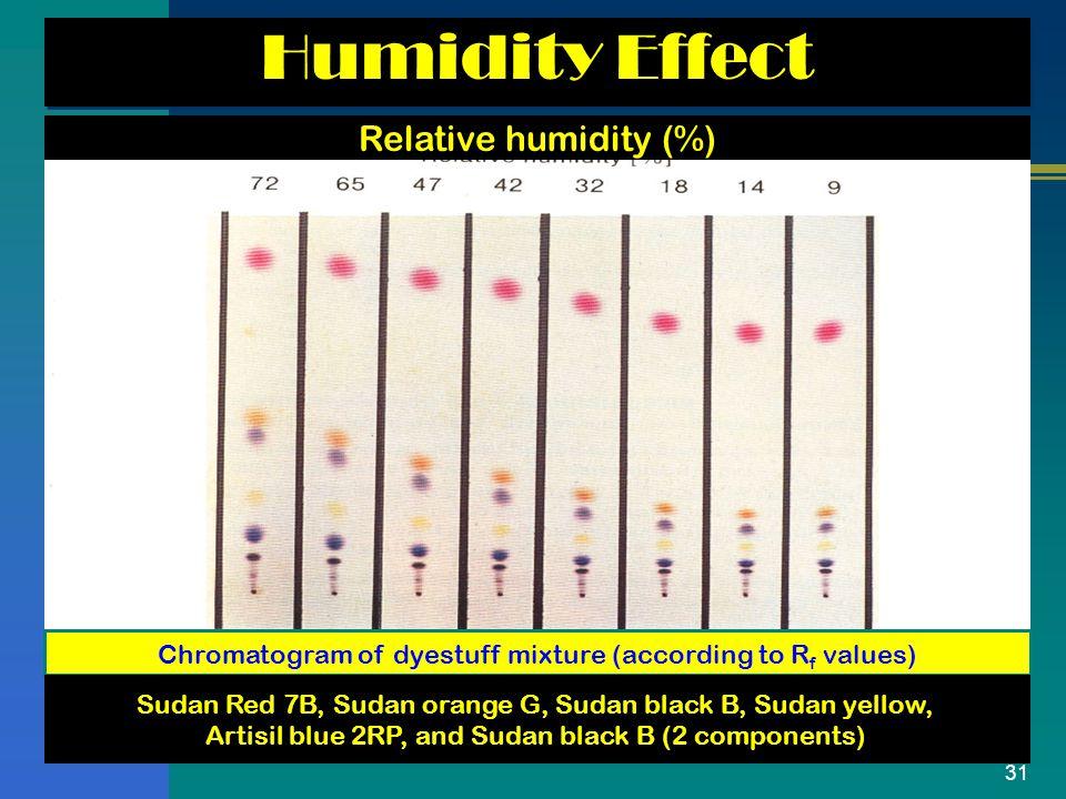 31 Humidity Effect Relative humidity (%) Chromatogram of dyestuff mixture (according to R f values) Sudan Red 7B, Sudan orange G, Sudan black B, Sudan