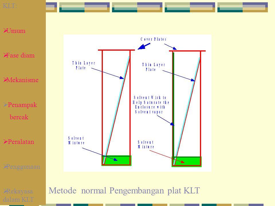 Metode normal Pengembangan plat KLT KLT:  Umum  Fase diam  Mekanisme  Penampak bercak  Peralatan  Penggunaan  Rekayasa dalam KLT