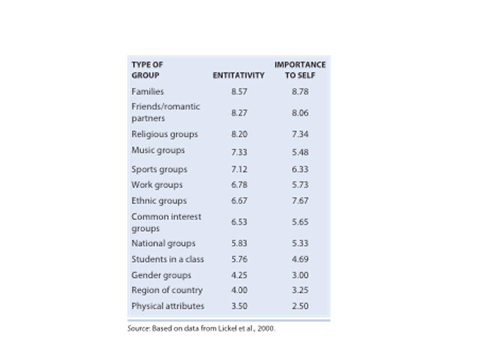 4 aspek kelompok Peran Status Norma Kohesivitas