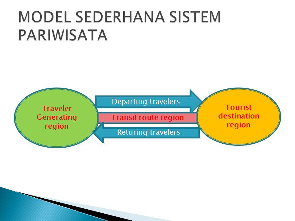 Traveler Generating region Tourist destination region Departing travelers Transit route region Returing travelers