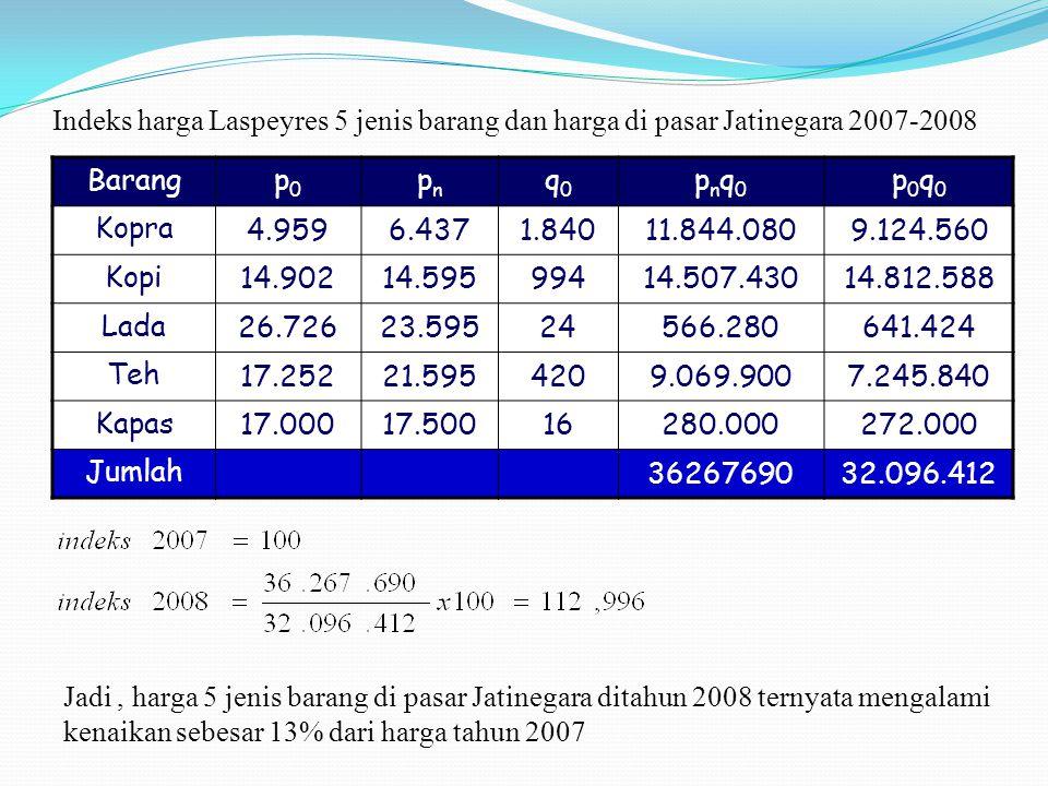 Indeks harga Laspeyres 5 jenis barang dan harga di pasar Jatinegara 2007-2008 Barangp0p0 pnpn q0q0 pnq0pnq0 p0q0p0q0 Kopra 4.9596.4371.84011.844.0809.