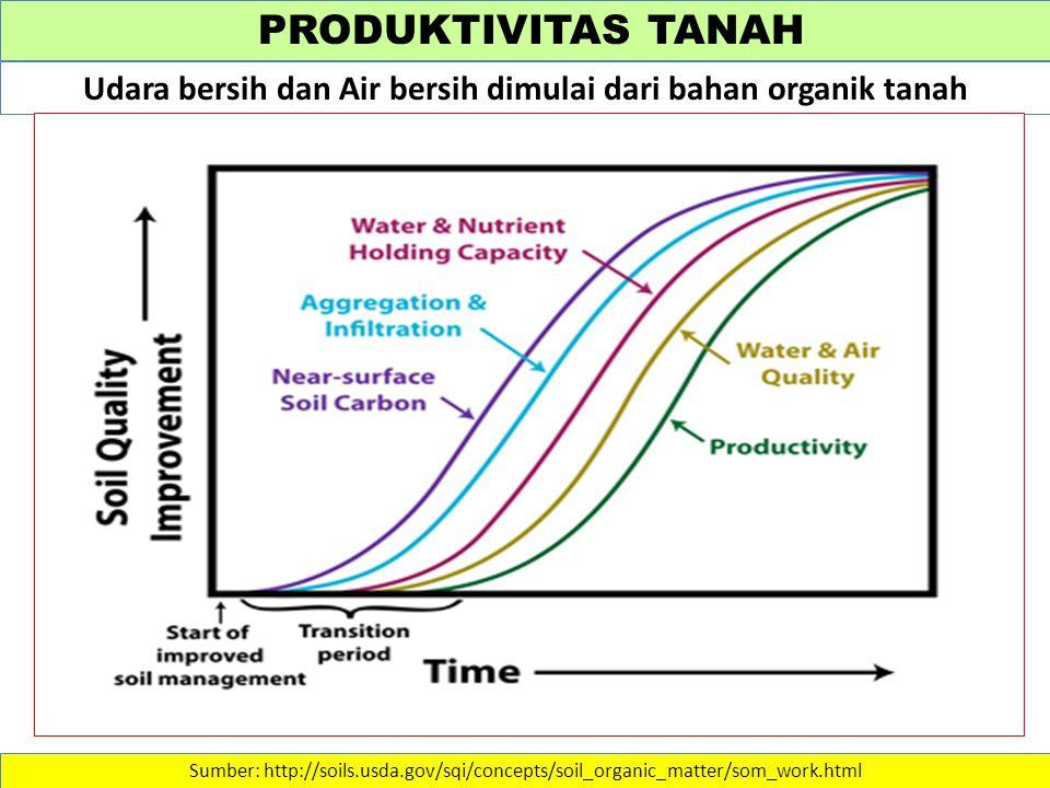 PRODUKTIVITAS TANAH Sumber: http://soils.usda.gov/sqi/concepts/soil_organic_matter/som_work.html Udara bersih dan Air bersih dimulai dari bahan organik tanah