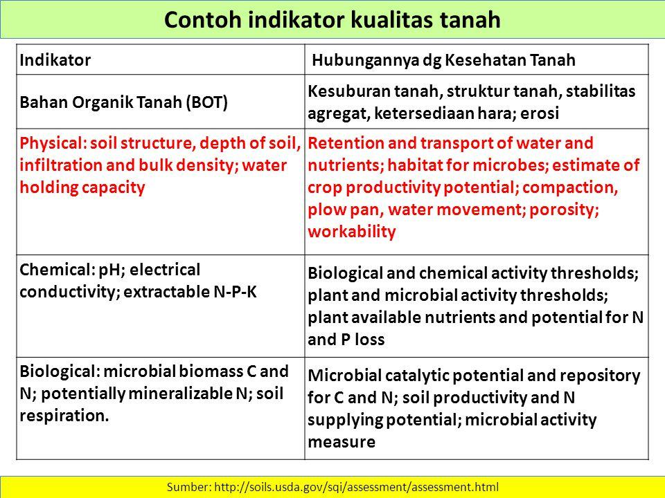 Sumber: http://soils.usda.gov/sqi/assessment/assessment.html Contoh indikator kualitas tanah Indikator Hubungannya dg Kesehatan Tanah Bahan Organik Ta