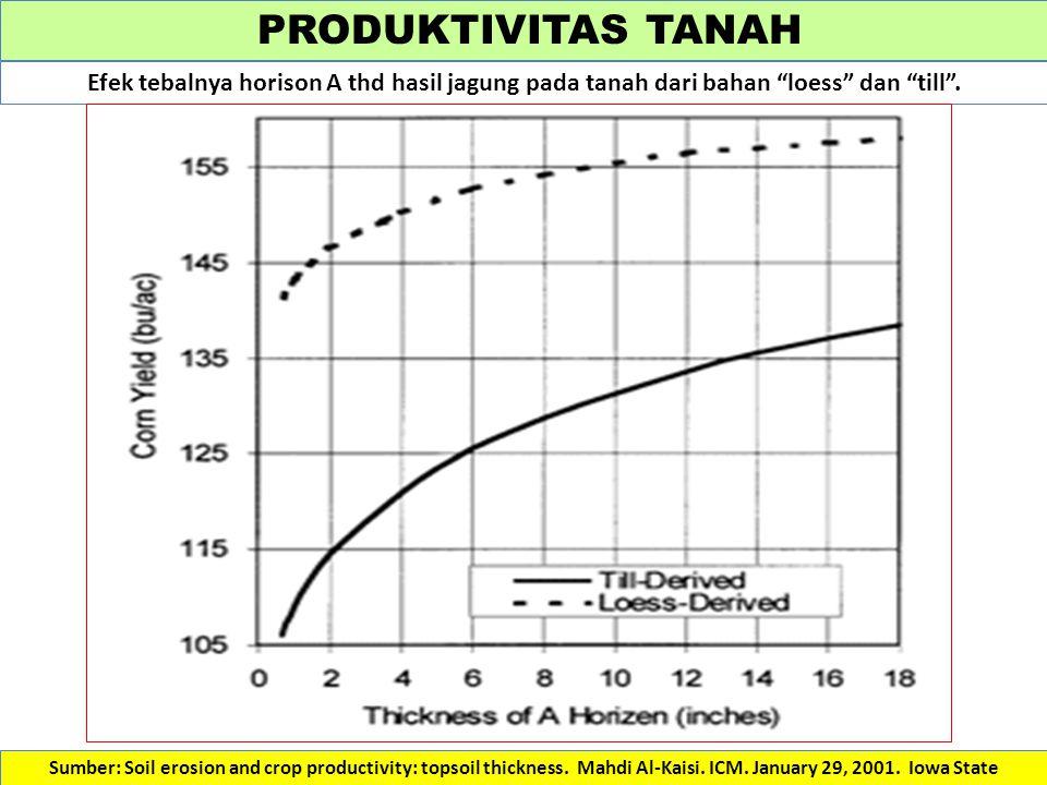 """PRODUKTIVITAS TANAH Efek tebalnya horison A thd hasil jagung pada tanah dari bahan """"loess"""" dan """"till"""". Sumber: Soil erosion and crop productivity: top"""
