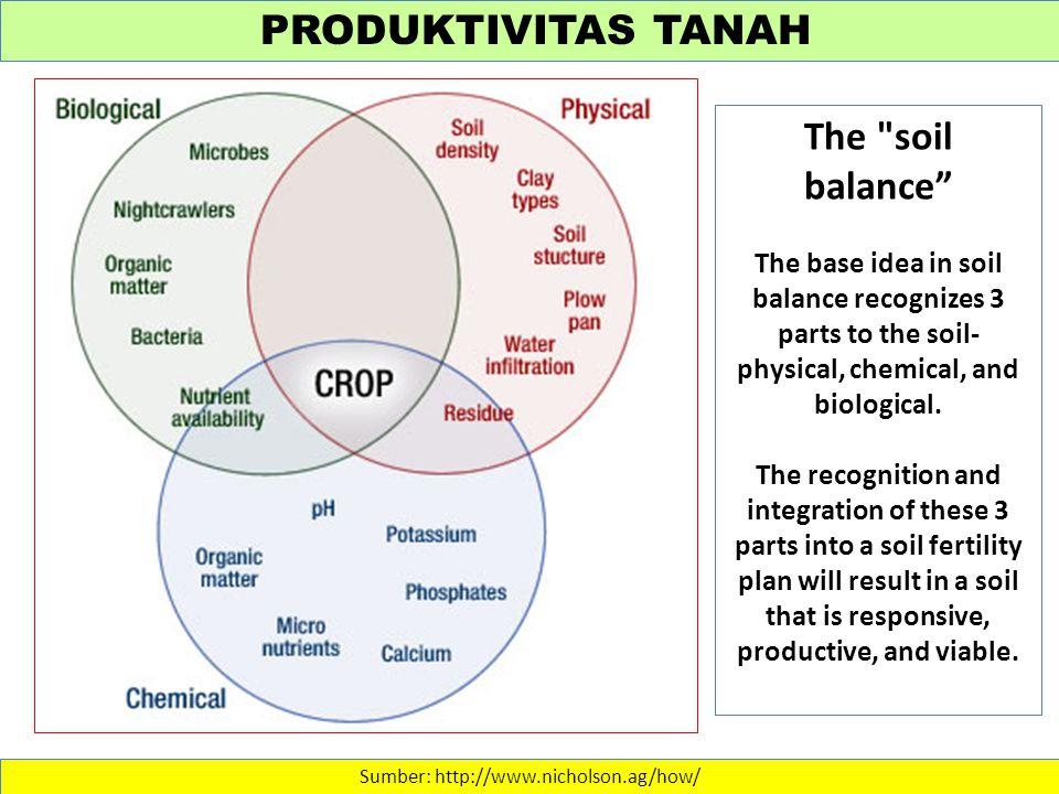 PRODUKTIVITAS TANAH Sumber: http://www.nicholson.ag/how/ The