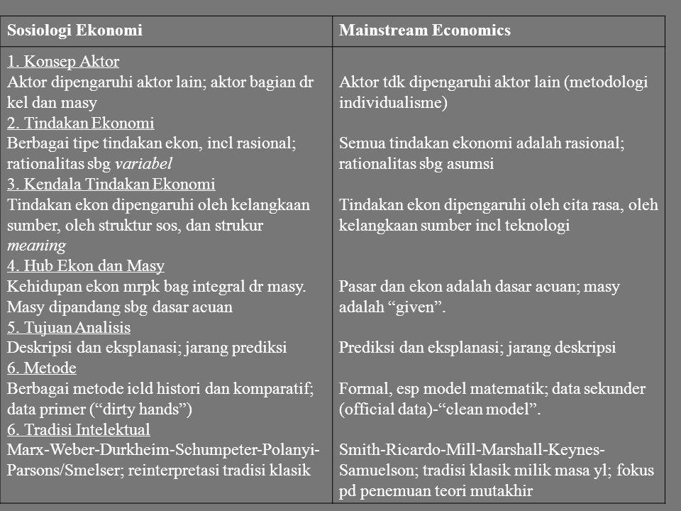 Sosiologi EkonomiMainstream Economics 1. Konsep Aktor Aktor dipengaruhi aktor lain; aktor bagian dr kel dan masy 2. Tindakan Ekonomi Berbagai tipe tin