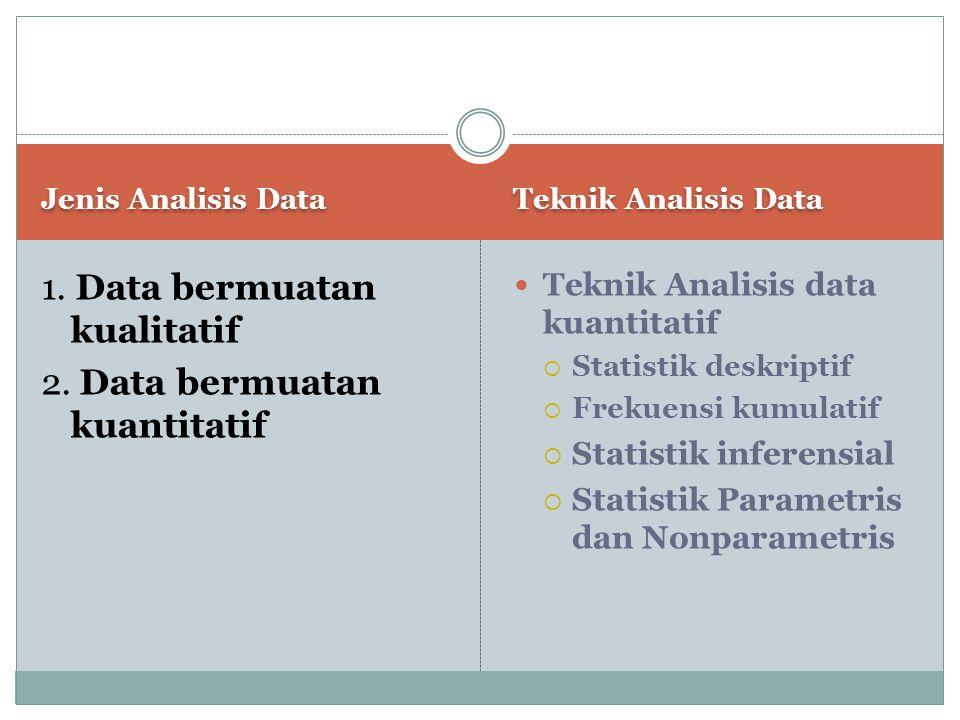 Jenis Analisis Data Teknik Analisis Data 1. Data bermuatan kualitatif 2. Data bermuatan kuantitatif Teknik Analisis data kuantitatif  Statistik deskr