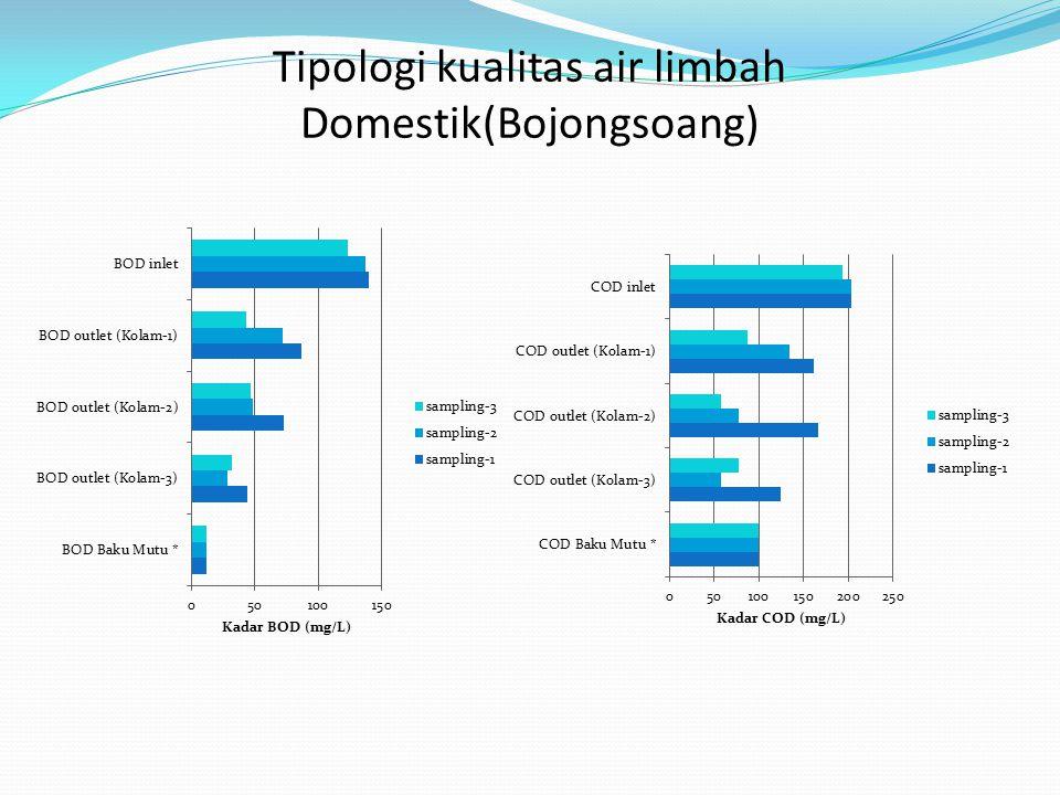 Tipologi kualitas air limbah Domestik(Bojongsoang)