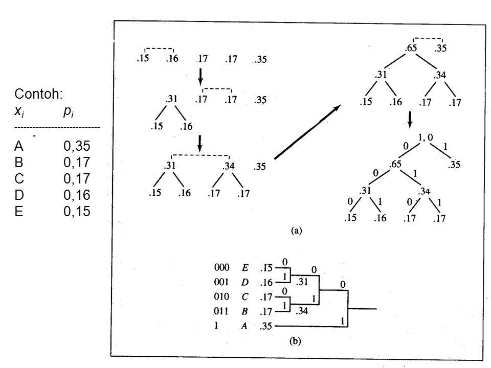 Huffman Coding Dari Huffman tree dapat dibuat tabel codeword: A1 B011 C010 D001 E000 L Huff = 0,35*1 + 0,17*3 + 0,17*3 + 0,16*3 + 0,15*3 = 2,3 H(S) = 2,23284 Efisiensi = (2,23284/2,3) x 100 % = 97,08%