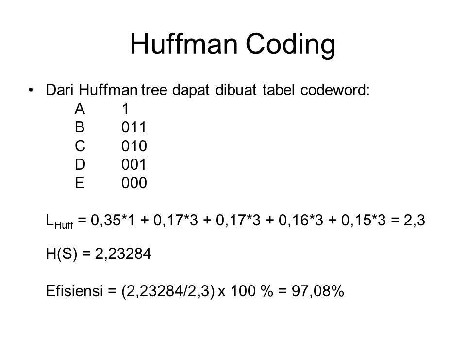 Huffman Coding Dari Huffman tree dapat dibuat tabel codeword: A1 B011 C010 D001 E000 L Huff = 0,35*1 + 0,17*3 + 0,17*3 + 0,16*3 + 0,15*3 = 2,3 H(S) =