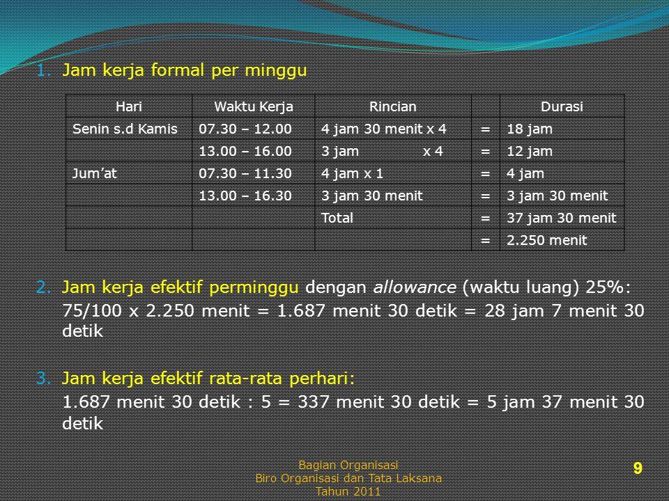 1. Jam kerja formal per minggu HariWaktu KerjaRincianDurasi Senin s.d Kamis07.30 – 12.004 jam 30 menit x 4=18 jam 13.00 – 16.003 jam x 4=12 jam Jum'at