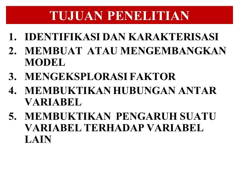 TUJUAN PENELITIAN 1.IDENTIFIKASI DAN KARAKTERISASI 2.MEMBUAT ATAU MENGEMBANGKAN MODEL 3.MENGEKSPLORASI FAKTOR 4.MEMBUKTIKAN HUBUNGAN ANTAR VARIABEL 5.