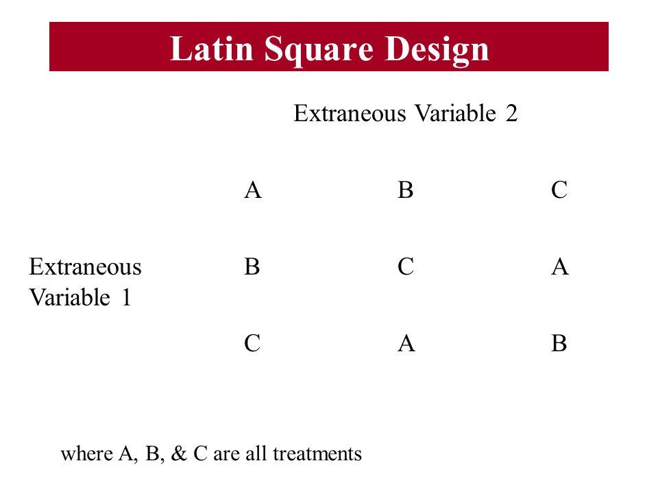 Latin Square Design Extraneous Variable 2 ABC Extraneous Variable 1 BCA CAB where A, B, & C are all treatments