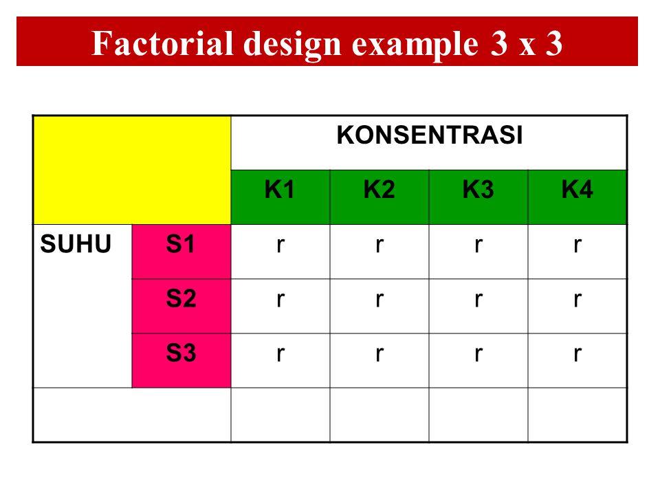 Factorial design example 3 x 3 KONSENTRASI K1K2K3K4 SUHUS1rrrr S2rrrr S3rrrr