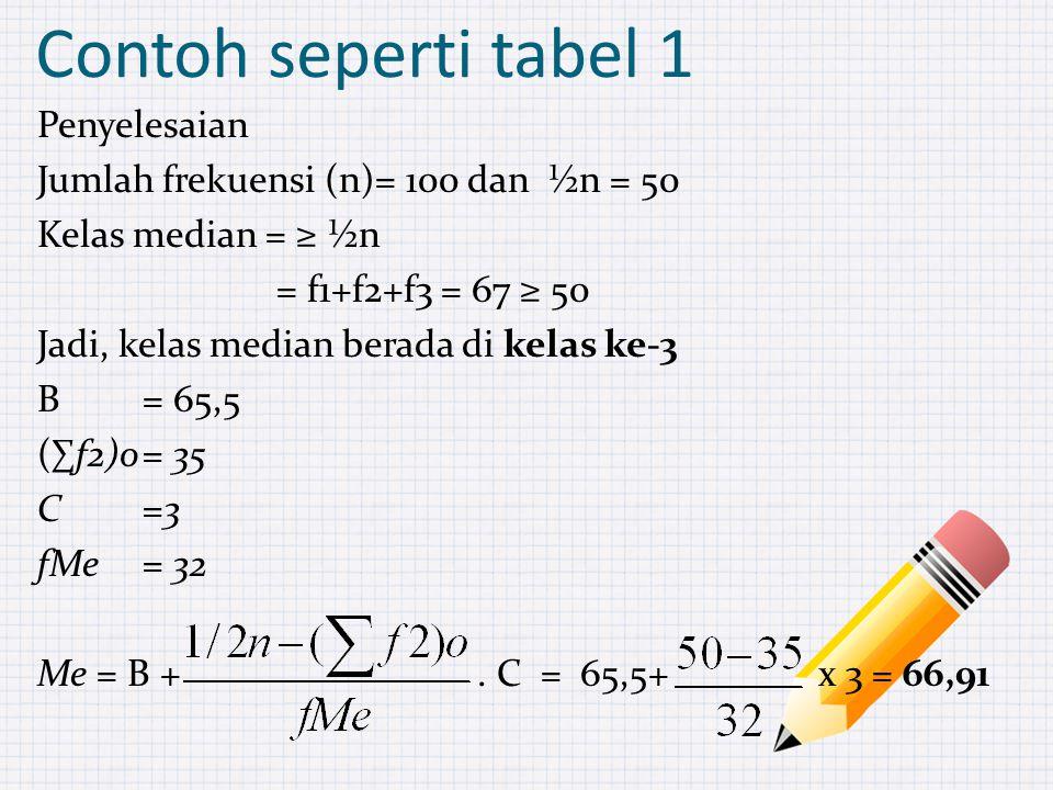 Penyelesaian Jumlah frekuensi (n)= 100 dan ½n = 50 Kelas median = ≥ ½n = f1+f2+f3 = 67 ≥ 50 Jadi, kelas median berada di kelas ke-3 B= 65,5 (∑f2)o= 35 C=3 fMe= 32 Me = B +.