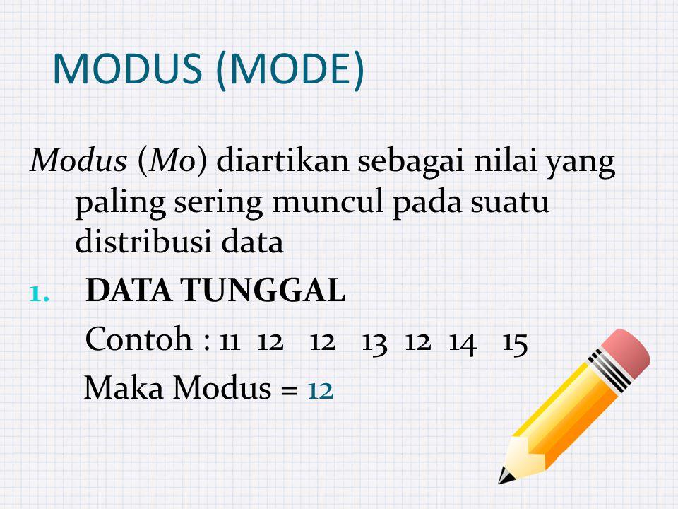 MODUS (MODE) Modus (Mo) diartikan sebagai nilai yang paling sering muncul pada suatu distribusi data 1.