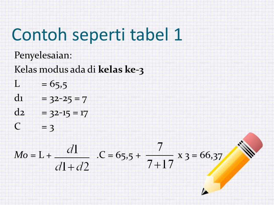 Contoh seperti tabel 1 Penyelesaian: Kelas modus ada di kelas ke-3 L= 65,5 d1= 32-25 = 7 d2= 32-15 = 17 C= 3 Mo = L +.C = 65,5 + x 3 = 66,37