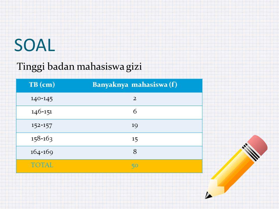 SOAL Tinggi badan mahasiswa gizi TB (cm)Banyaknya mahasiswa (f) 140-1452 146-1516 152-15719 158-16315 164-1698 TOTAL50