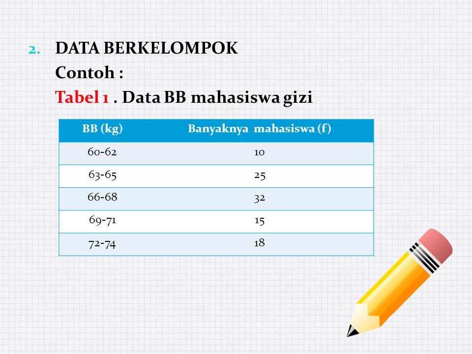 2. DATA BERKELOMPOK Contoh : Tabel 1.