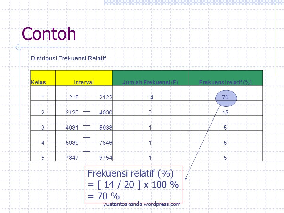 Contoh Frekuensi relatif (%) = [ 14 / 20 ] x 100 % = 70 % Distribusi Frekuensi Relatif KelasIntervalJumlah Frekuensi (F)Frekuensi relatif (%) 12152122