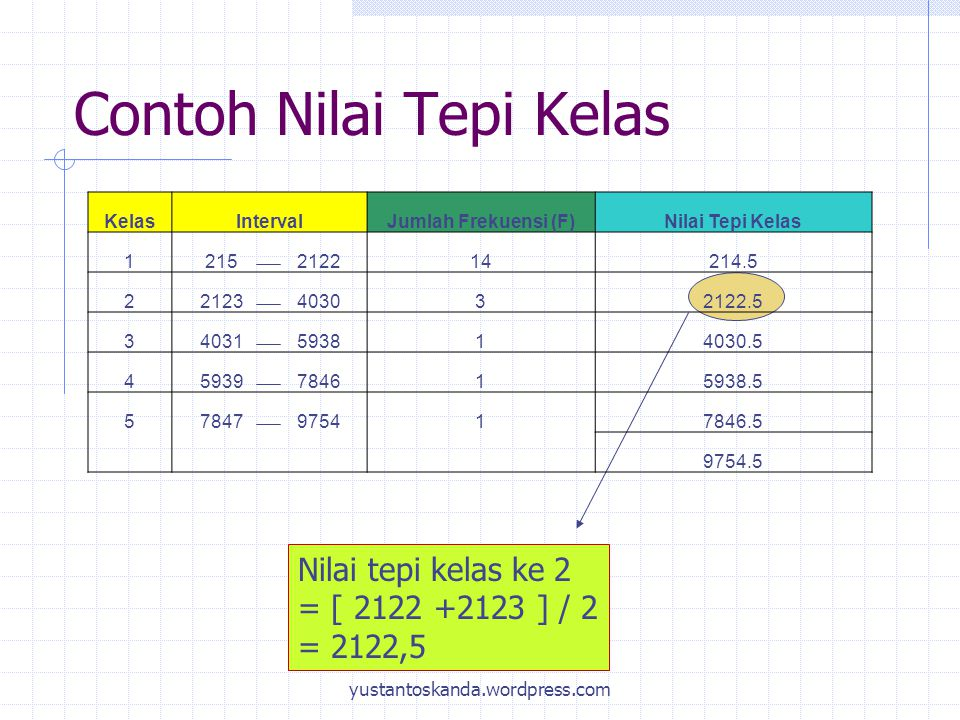 Contoh Nilai Tepi Kelas Nilai tepi kelas ke 2 = [ 2122 +2123 ] / 2 = 2122,5 KelasIntervalJumlah Frekuensi (F)Nilai Tepi Kelas 1215212214214.5 22123403