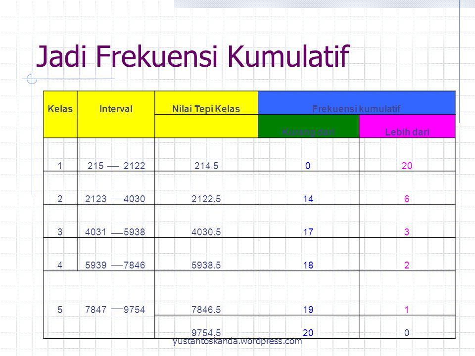 Jadi Frekuensi Kumulatif KelasIntervalNilai Tepi KelasFrekuensi kumulatif Kurang dariLebih dari 1215 2122 214.5020 22123 4030 2122.5146 34031 5938 403