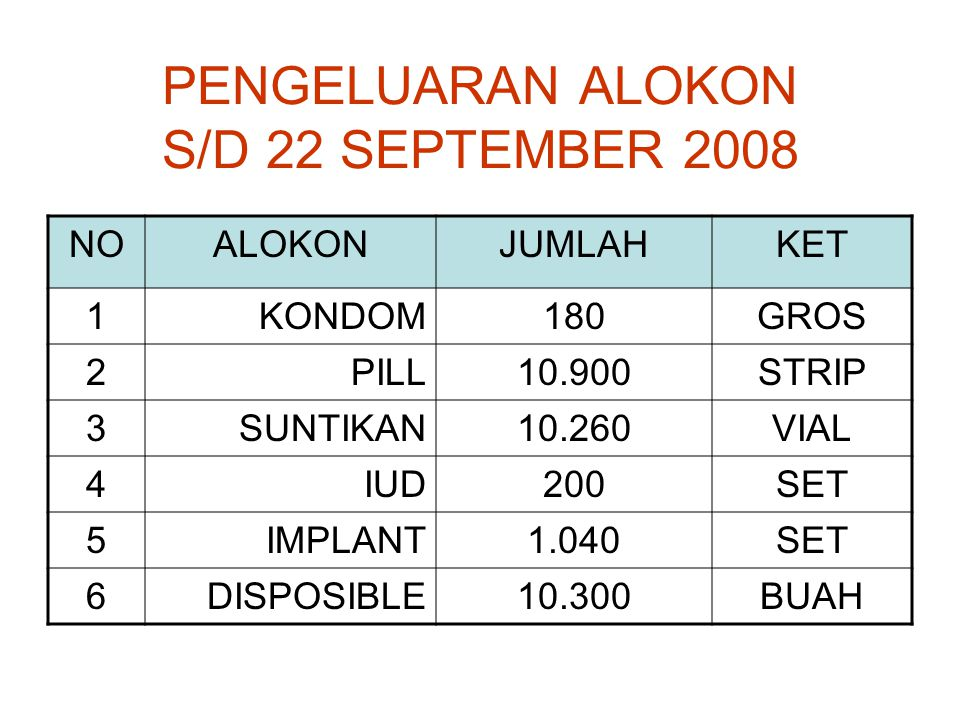 PENGELUARAN ALOKON S/D 22 SEPTEMBER 2008 NOALOKONJUMLAHKET 1KONDOM180GROS 2PILL10.900STRIP 3SUNTIKAN10.260VIAL 4IUD200SET 5IMPLANT1.040SET 6DISPOSIBLE