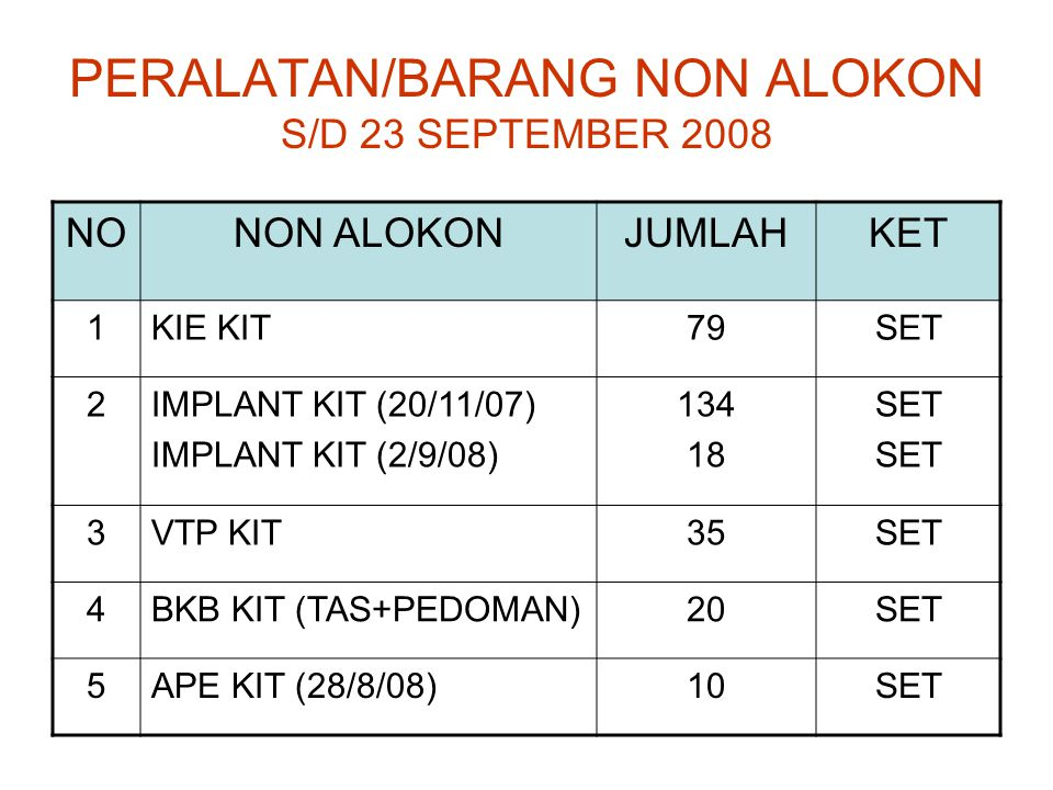 PERALATAN/BARANG NON ALOKON S/D 23 SEPTEMBER 2008 NONON ALOKONJUMLAHKET 1KIE KIT79SET 2IMPLANT KIT (20/11/07) IMPLANT KIT (2/9/08) 134 18 SET 3VTP KIT35SET 4BKB KIT (TAS+PEDOMAN)20SET 5APE KIT (28/8/08)10SET