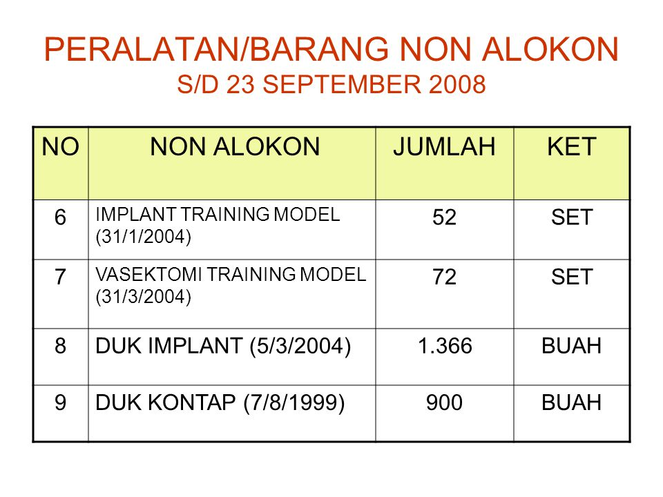 PERALATAN/BARANG NON ALOKON S/D 23 SEPTEMBER 2008 NO NON ALOKONJUMLAHKET 6 IMPLANT TRAINING MODEL (31/1/2004) 52SET 7 VASEKTOMI TRAINING MODEL (31/3/2004) 72SET 8DUK IMPLANT (5/3/2004)1.366BUAH 9DUK KONTAP (7/8/1999)900BUAH