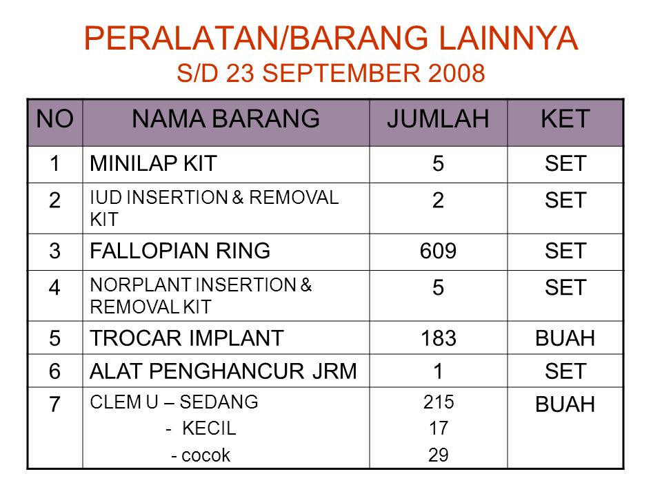 PERALATAN/BARANG LAINNYA S/D 23 SEPTEMBER 2008 NONAMA BARANGJUMLAHKET 1MINILAP KIT5SET 2 IUD INSERTION & REMOVAL KIT 2SET 3FALLOPIAN RING609SET 4 NORP