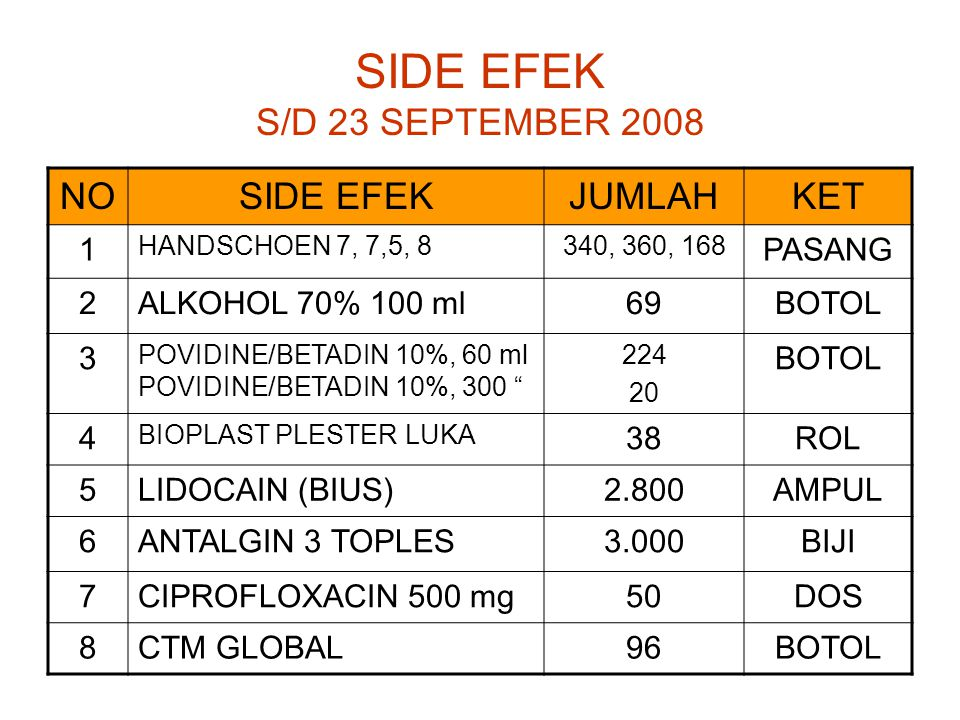SIDE EFEK S/D 23 SEPTEMBER 2008 NOSIDE EFEKJUMLAHKET 1 HANDSCHOEN 7, 7,5, 8340, 360, 168 PASANG 2ALKOHOL 70% 100 ml69BOTOL 3 POVIDINE/BETADIN 10%, 60 ml POVIDINE/BETADIN 10%, 300 224 20 BOTOL 4 BIOPLAST PLESTER LUKA 38ROL 5LIDOCAIN (BIUS)2.800AMPUL 6ANTALGIN 3 TOPLES3.000BIJI 7CIPROFLOXACIN 500 mg50DOS 8CTM GLOBAL96BOTOL