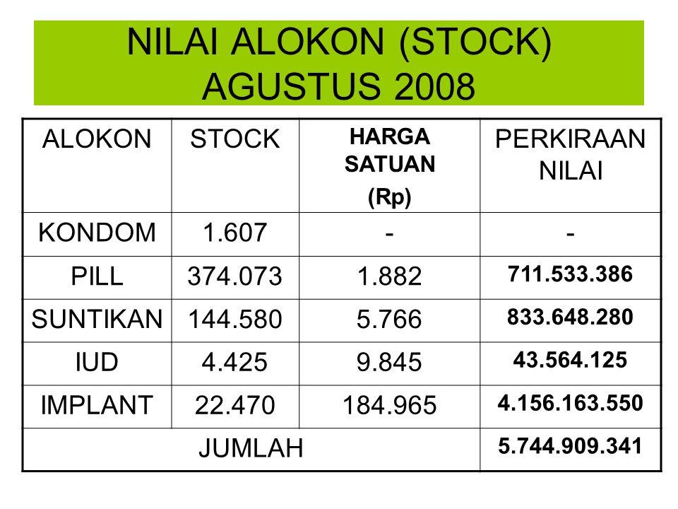 PENGELUARAN ALOKON S/D 22 SEPTEMBER 2008 NOALOKONJUMLAHKET 1KONDOM180GROS 2PILL10.900STRIP 3SUNTIKAN10.260VIAL 4IUD200SET 5IMPLANT1.040SET 6DISPOSIBLE10.300BUAH