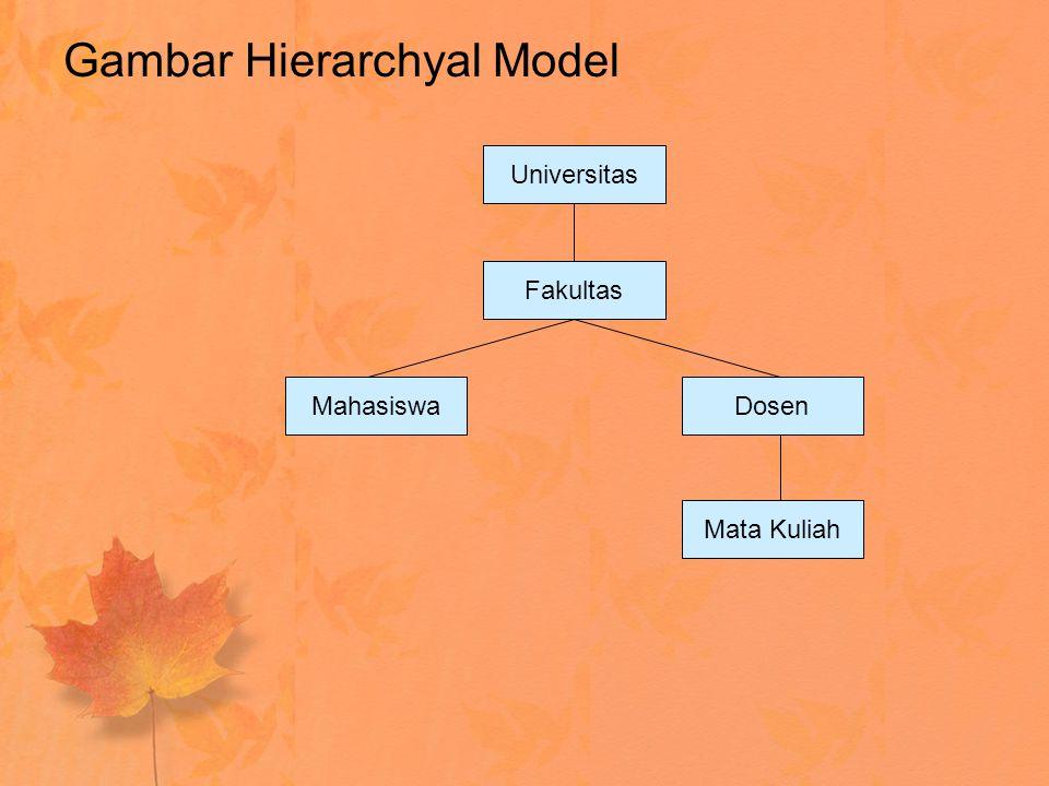 Gambar Hierarchyal Model Universitas Fakultas MahasiswaDosen Mata Kuliah