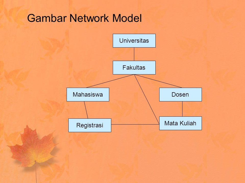 Gambar Network Model Universitas Fakultas MahasiswaDosen Mata Kuliah Registrasi