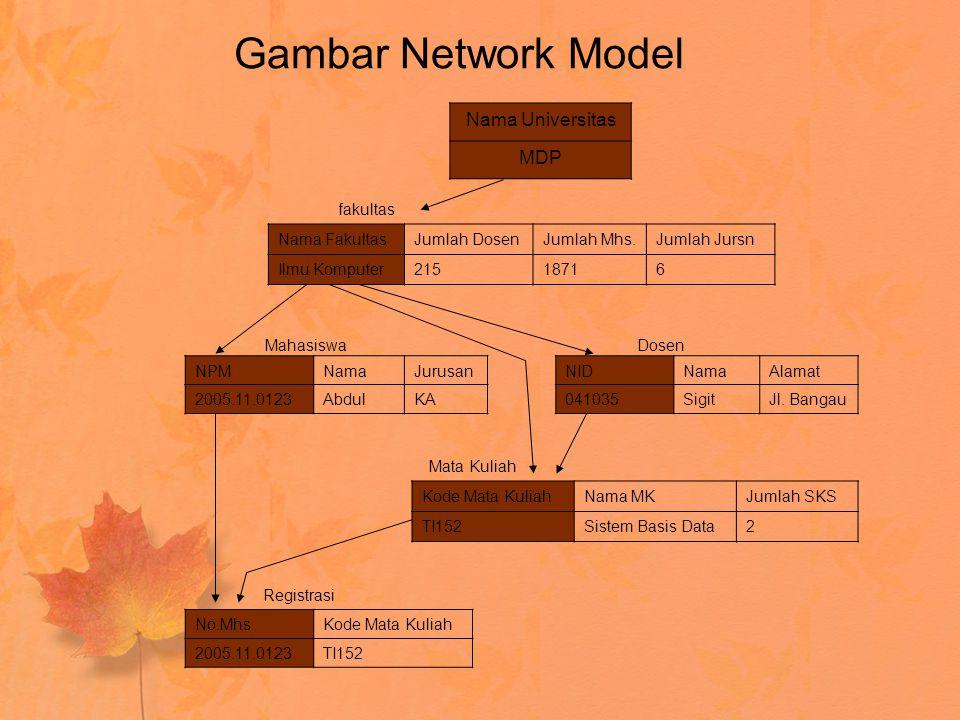 Gambar Network Model NPMNamaJurusan 2005.11.0123AbdulKA NIDNamaAlamat 041035SigitJl. Bangau Nama Universitas MDP Nama FakultasJumlah DosenJumlah Mhs.J