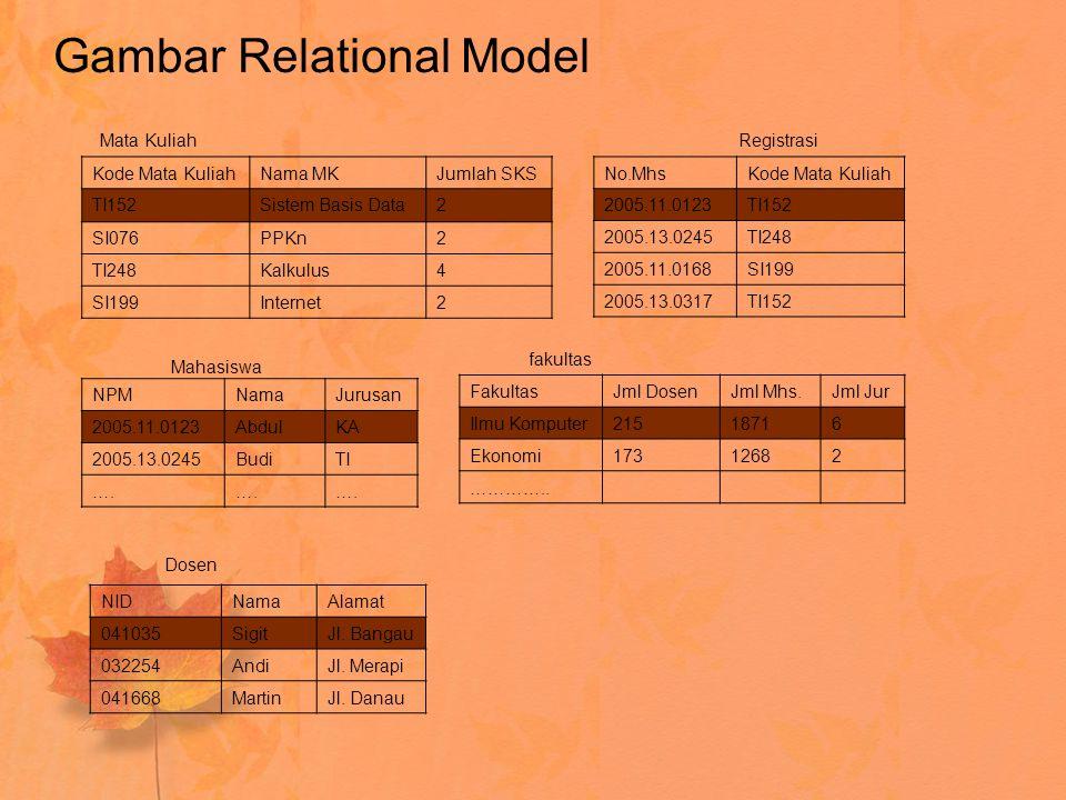 Gambar Relational Model NPMNamaJurusan 2005.11.0123AbdulKA 2005.13.0245BudiTI …. NIDNamaAlamat 041035SigitJl. Bangau 032254AndiJl. Merapi 041668Martin