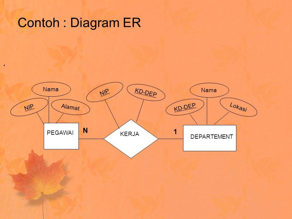 Contoh : Diagram ER. PEGAWAI KERJA DEPARTEMENT 1 N NIP Nama Alamat KD-DEP NIP Lokasi Nama KD-DEP