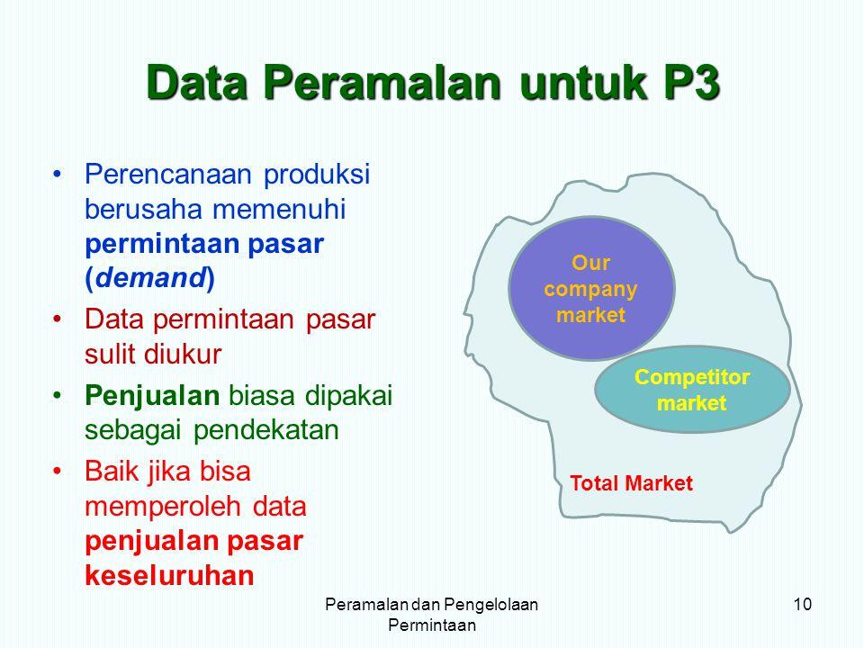 Data Peramalan untuk P3 Perencanaan produksi berusaha memenuhi permintaan pasar (demand) Data permintaan pasar sulit diukur Penjualan biasa dipakai se