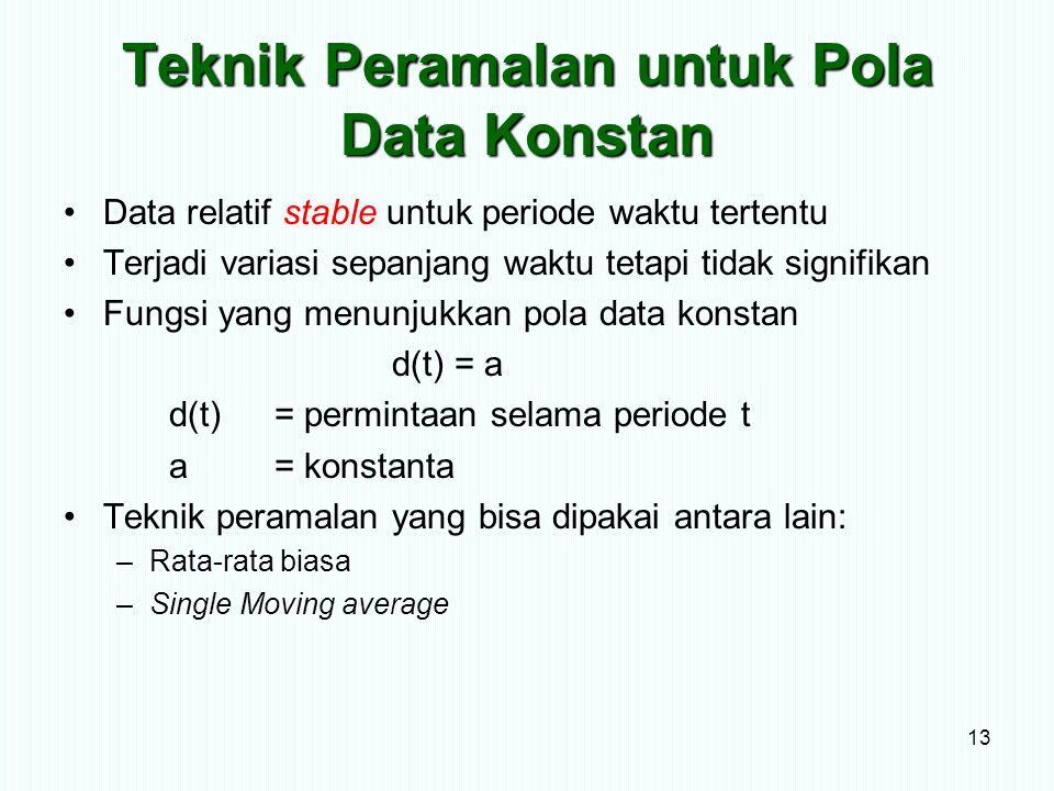 Teknik Peramalan untuk Pola Data Konstan Data relatif stable untuk periode waktu tertentu Terjadi variasi sepanjang waktu tetapi tidak signifikan Fung