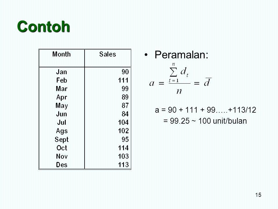 Contoh 15 Peramalan: a = 90 + 111 + 99…..+113/12 = 99.25 ~ 100 unit/bulan