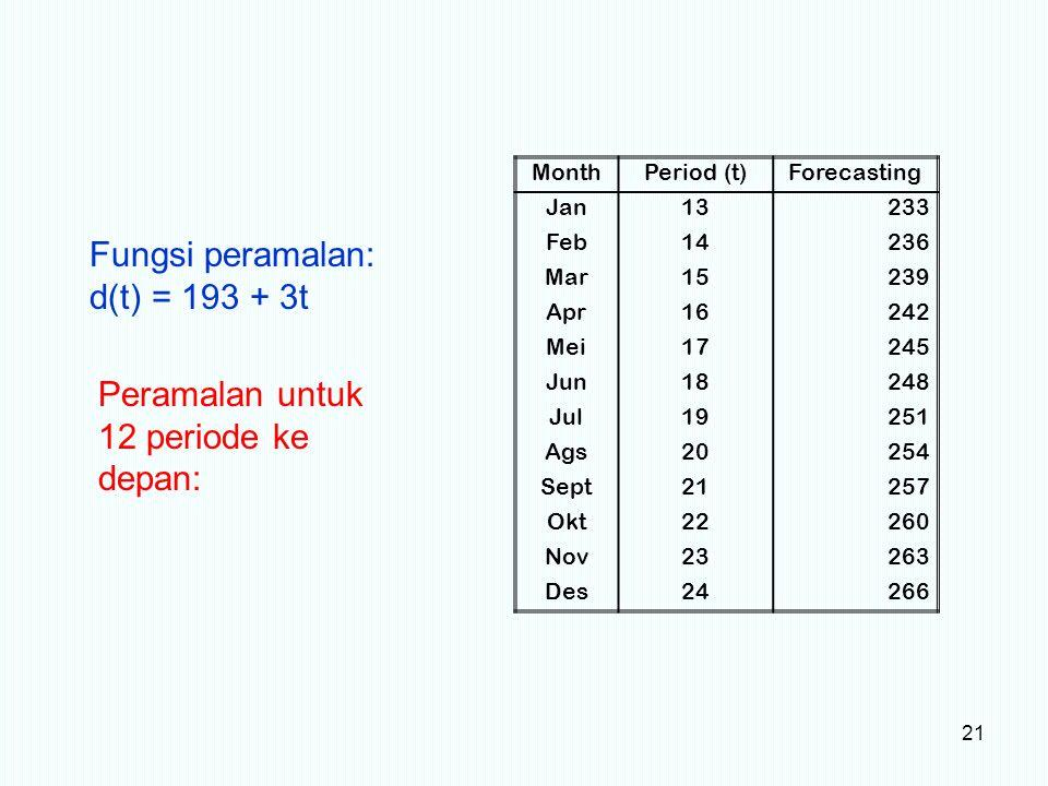 21 MonthPeriod (t)Forecasting Jan13233 Feb14236 Mar15239 Apr16242 Mei17245 Jun18248 Jul19251 Ags20254 Sept21257 Okt22260 Nov23263 Des24266 Fungsi pera