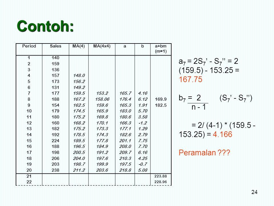 Contoh: 24 PeriodSalesMA(4)MA(4x4)aba+bm (m=1) 1140 2159 3136 4157148.0 5173156.2 6131149.2 7177159.5153.2165.74.16 8188167.2158.06176.46.12169.9 9154