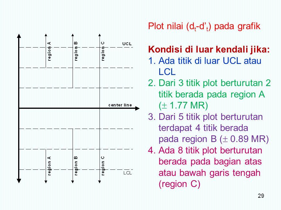 29 Kondisi di luar kendali jika: 1.Ada titik di luar UCL atau LCL 2.Dari 3 titik plot berturutan 2 titik berada pada region A (  1.77 MR) 3.Dari 5 ti