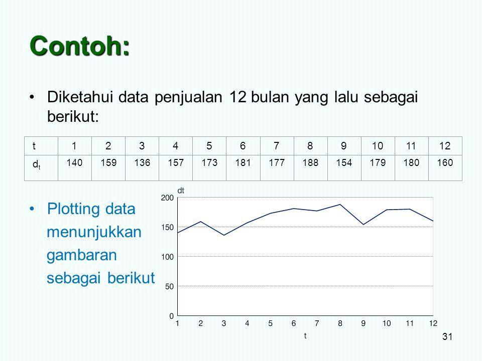 Contoh: Diketahui data penjualan 12 bulan yang lalu sebagai berikut: Plotting data menunjukkan gambaran sebagai berikut 31 t123456789101112 dtdt 14015
