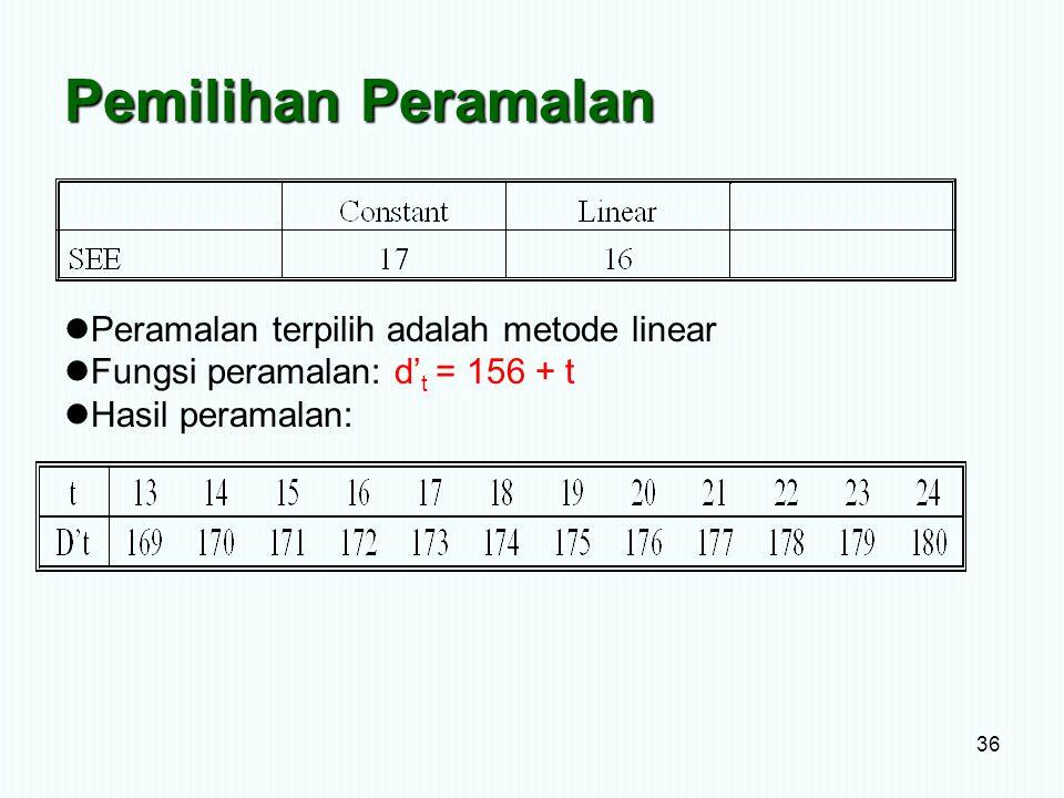 Pemilihan Peramalan 36 Peramalan terpilih adalah metode linear Fungsi peramalan: d' t = 156 + t Hasil peramalan:
