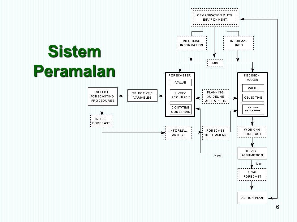Sistem Peramalan 6
